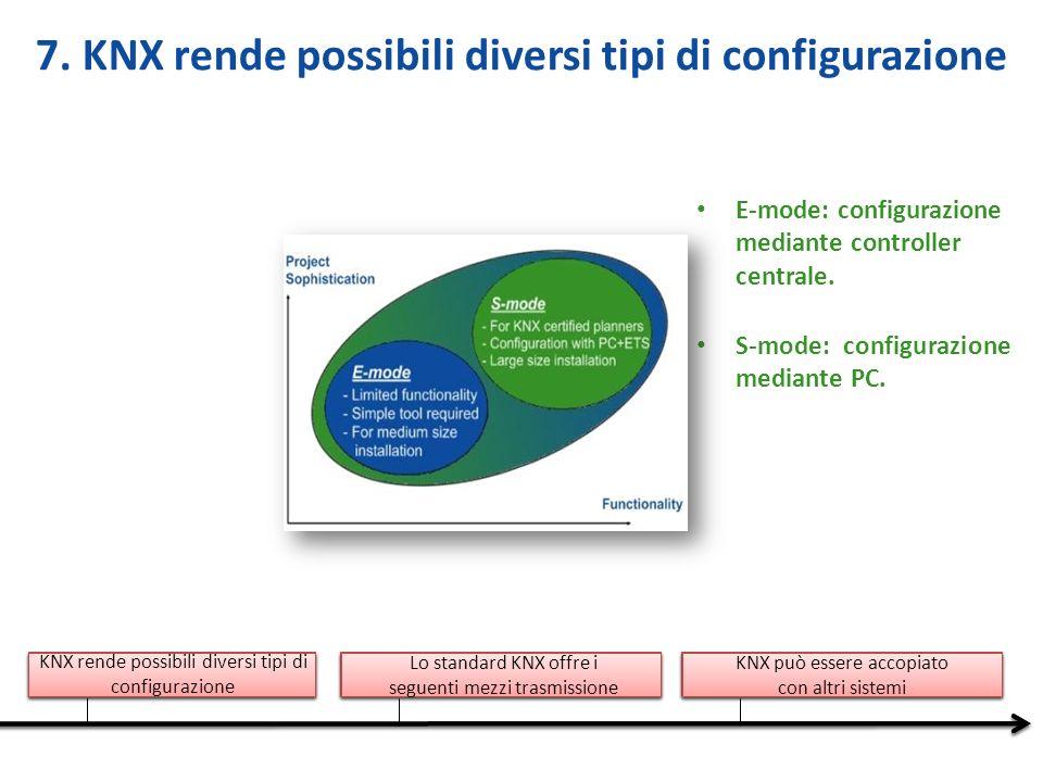 7. KNX rende possibili diversi tipi di configurazione