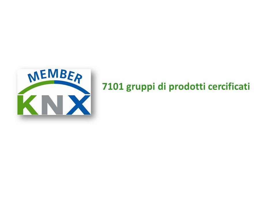 7101 gruppi di prodotti cercificati
