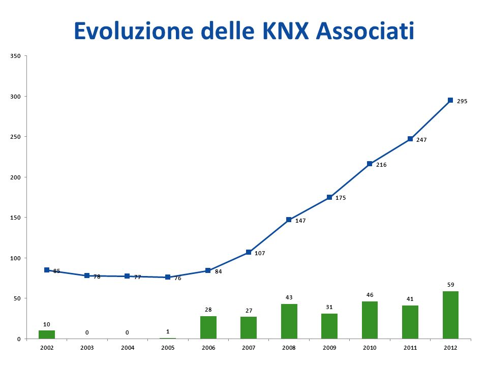 Evoluzione delle KNX Associati