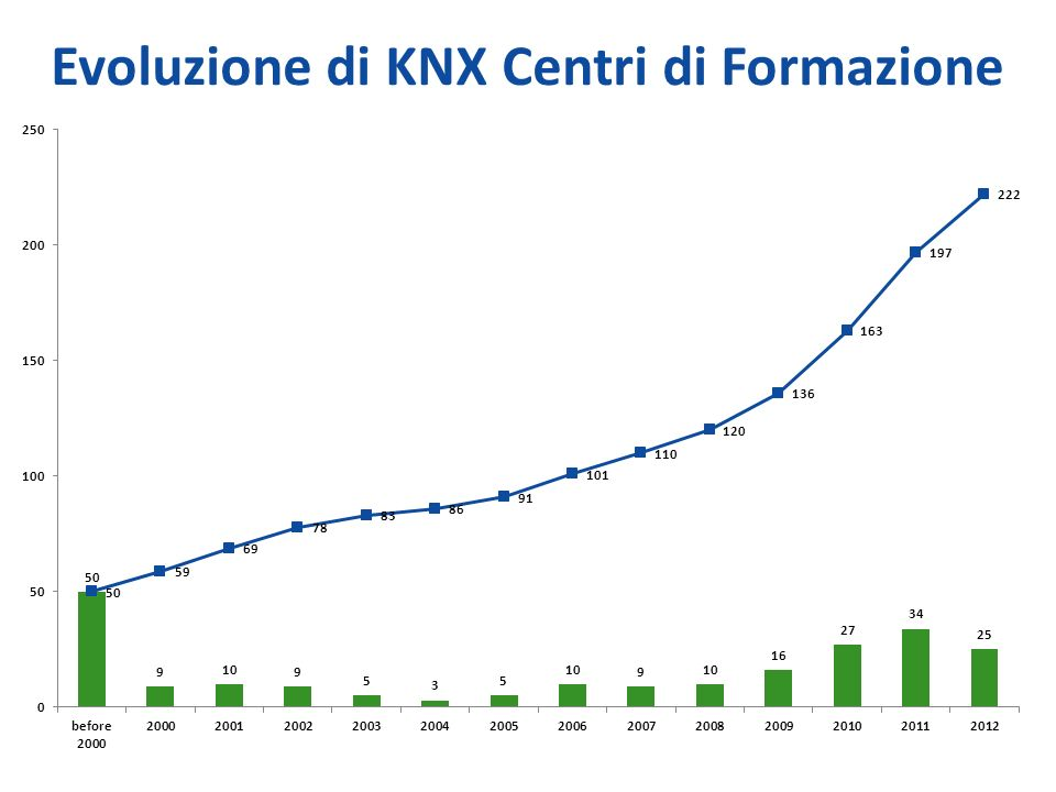 Evoluzione di KNX Centri di Formazione