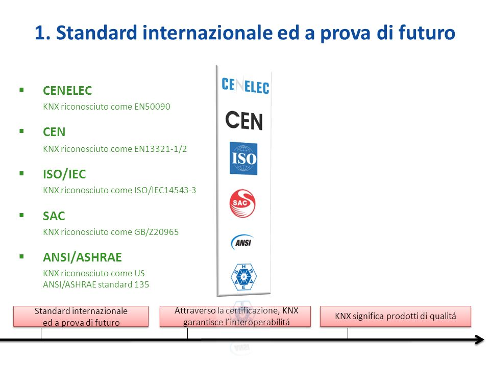 1. Standard internazionale ed a prova di futuro