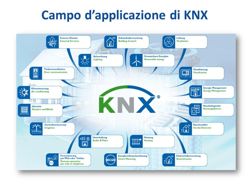 Campo d'applicazione di KNX