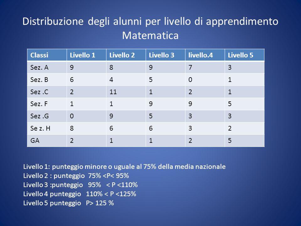 Distribuzione degli alunni per livello di apprendimento Matematica