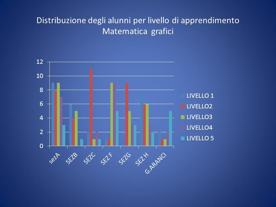 Distribuzione degli alunni per livello di apprendimento Matematica grafici