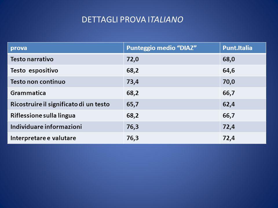 DETTAGLI PROVA ITALIANO