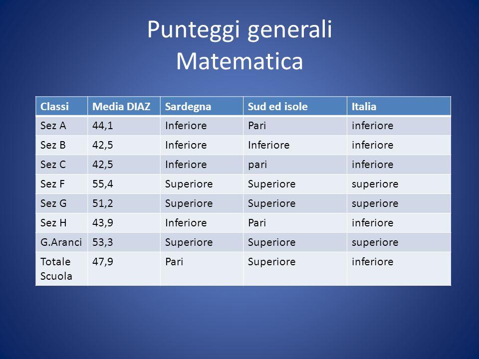 Punteggi generali Matematica