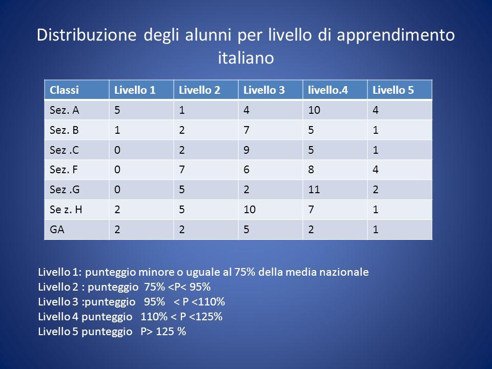 Distribuzione degli alunni per livello di apprendimento italiano