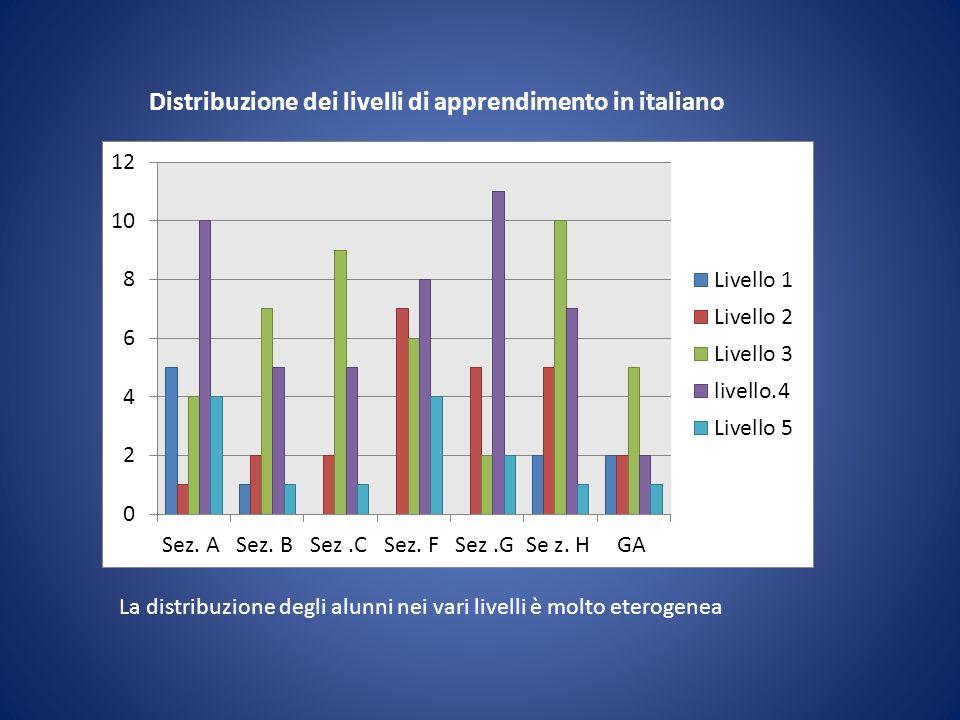 Distribuzione dei livelli di apprendimento in italiano