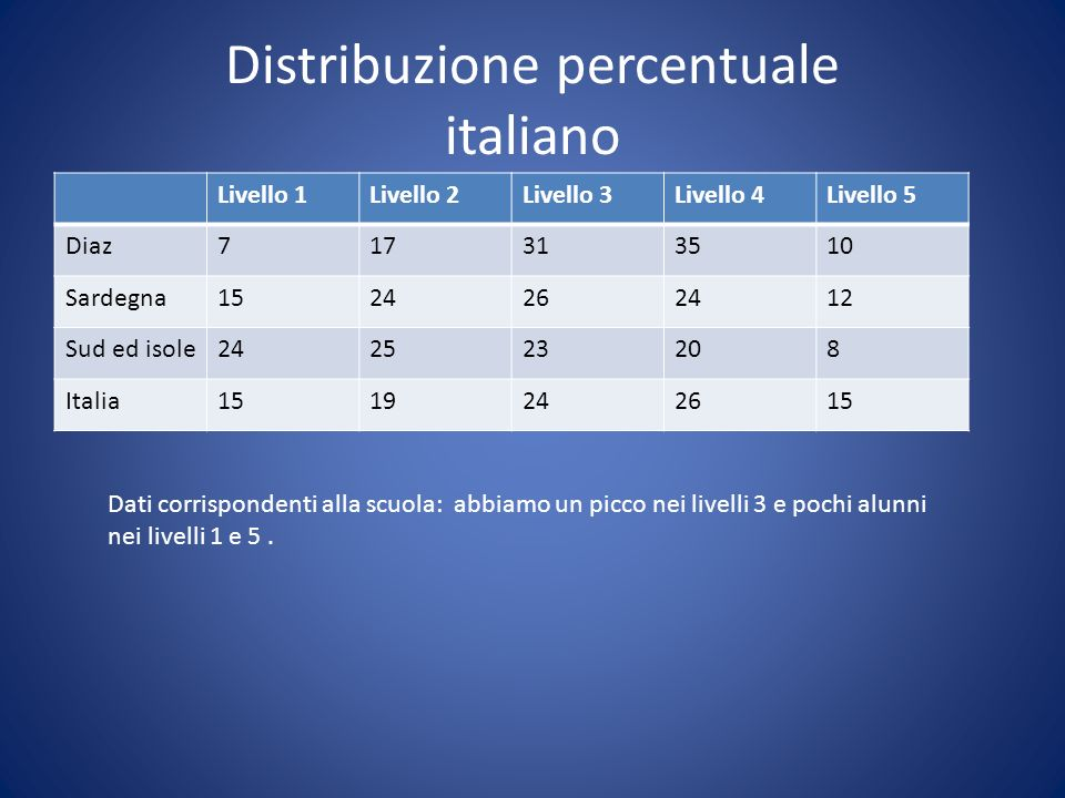 Distribuzione percentuale italiano