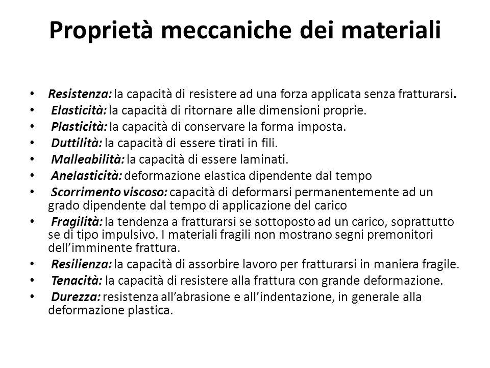 Proprietà meccaniche dei materiali