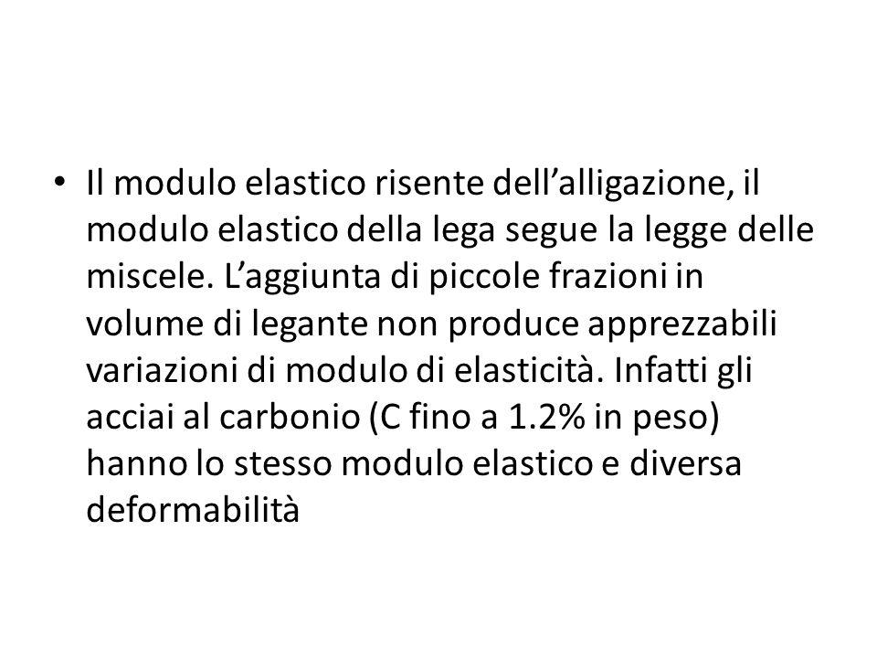 Il modulo elastico risente dell'alligazione, il modulo elastico della lega segue la legge delle miscele.