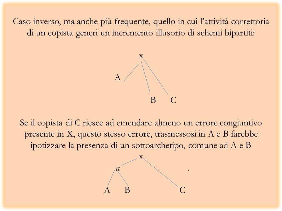 Caso inverso, ma anche più frequente, quello in cui l'attività correttoria di un copista generi un incremento illusorio di schemi bipartiti: x A .