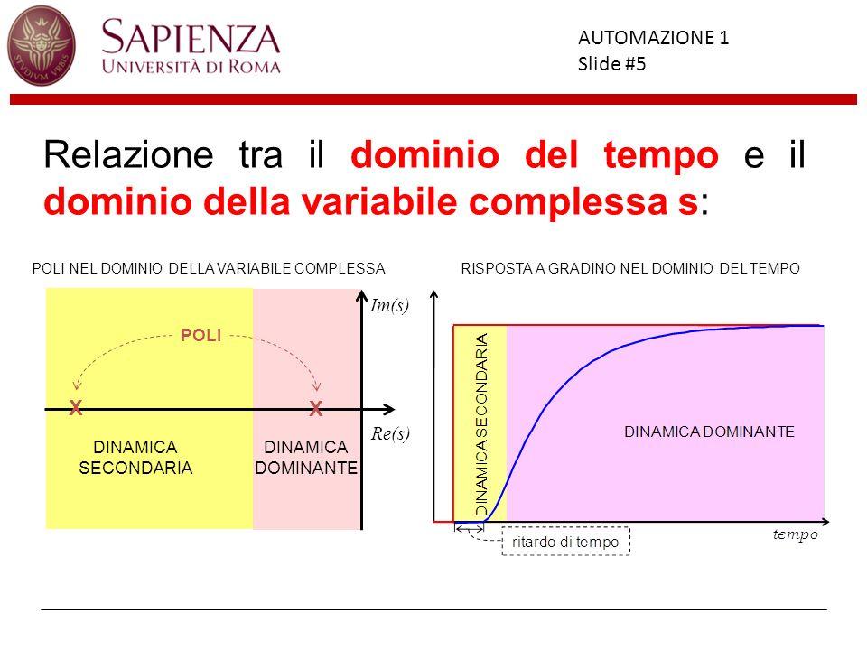 Relazione tra il dominio del tempo e il dominio della variabile complessa s:
