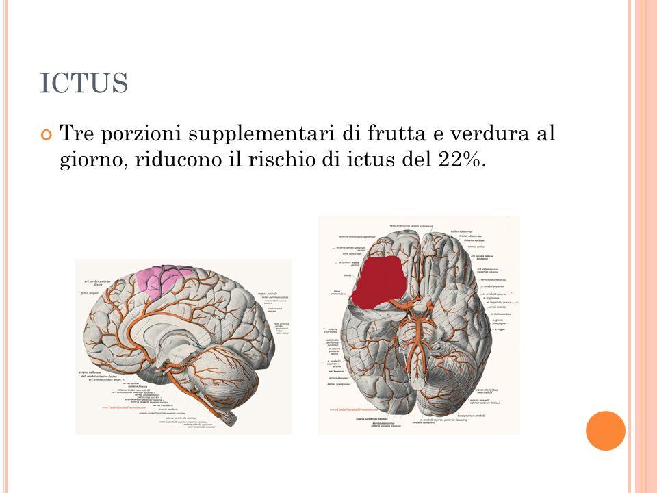 ICTUS Tre porzioni supplementari di frutta e verdura al giorno, riducono il rischio di ictus del 22%.