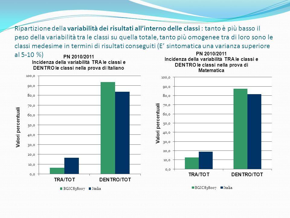 Ripartizione della variabilità dei risultati all'interno delle classi : tanto è più basso il peso della variabilità tra le classi su quella totale, tanto più omogenee tra di loro sono le classi medesime in termini di risultati conseguiti (E' sintomatica una varianza superiore al 5-10 %)