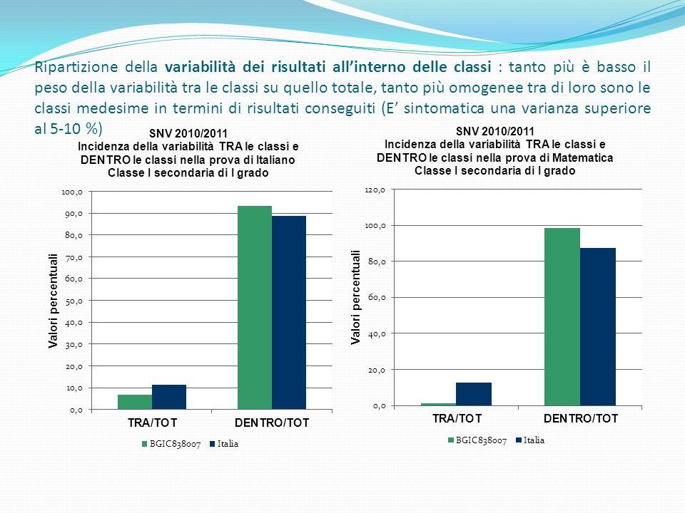 Ripartizione della variabilità dei risultati all'interno delle classi : tanto più è basso il peso della variabilità tra le classi su quello totale, tanto più omogenee tra di loro sono le classi medesime in termini di risultati conseguiti (E' sintomatica una varianza superiore al 5-10 %)