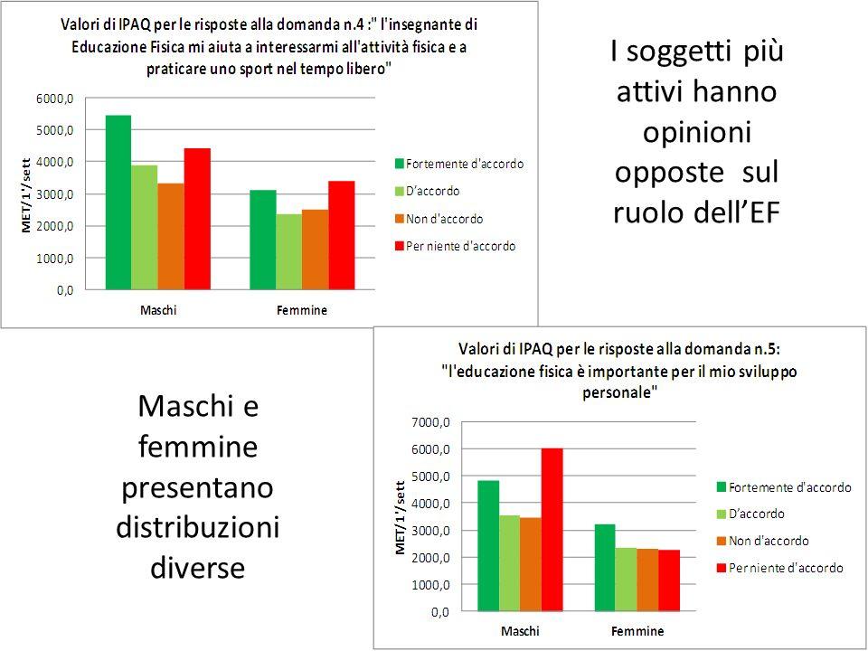 I soggetti più attivi hanno opinioni opposte sul ruolo dell'EF