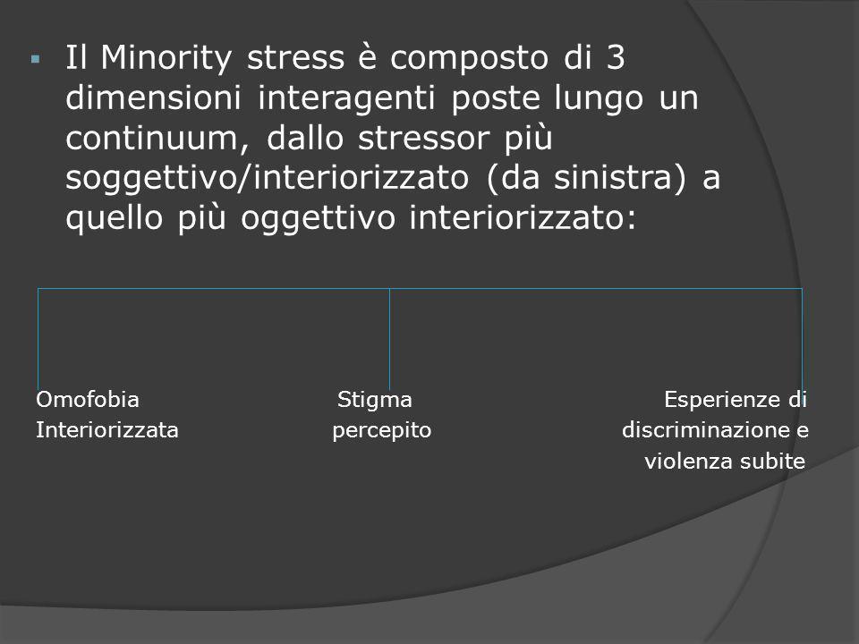 Il Minority stress è composto di 3 dimensioni interagenti poste lungo un continuum, dallo stressor più soggettivo/interiorizzato (da sinistra) a quello più oggettivo interiorizzato: