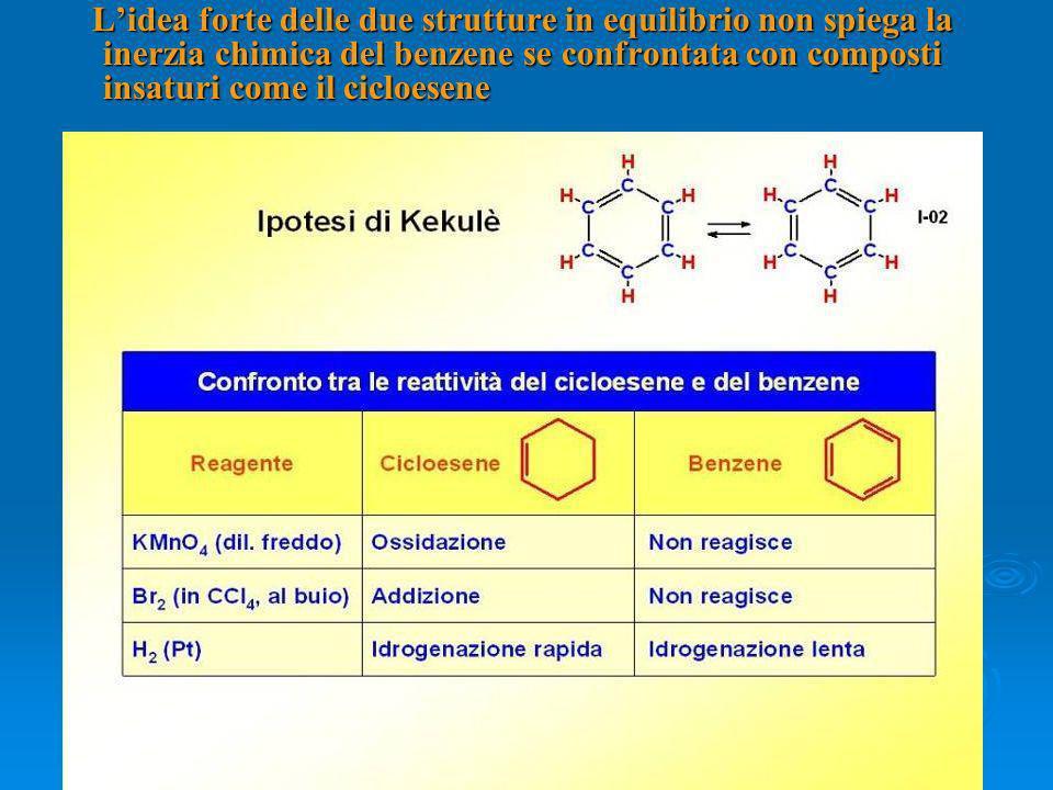 L'idea forte delle due strutture in equilibrio non spiega la inerzia chimica del benzene se confrontata con composti insaturi come il cicloesene