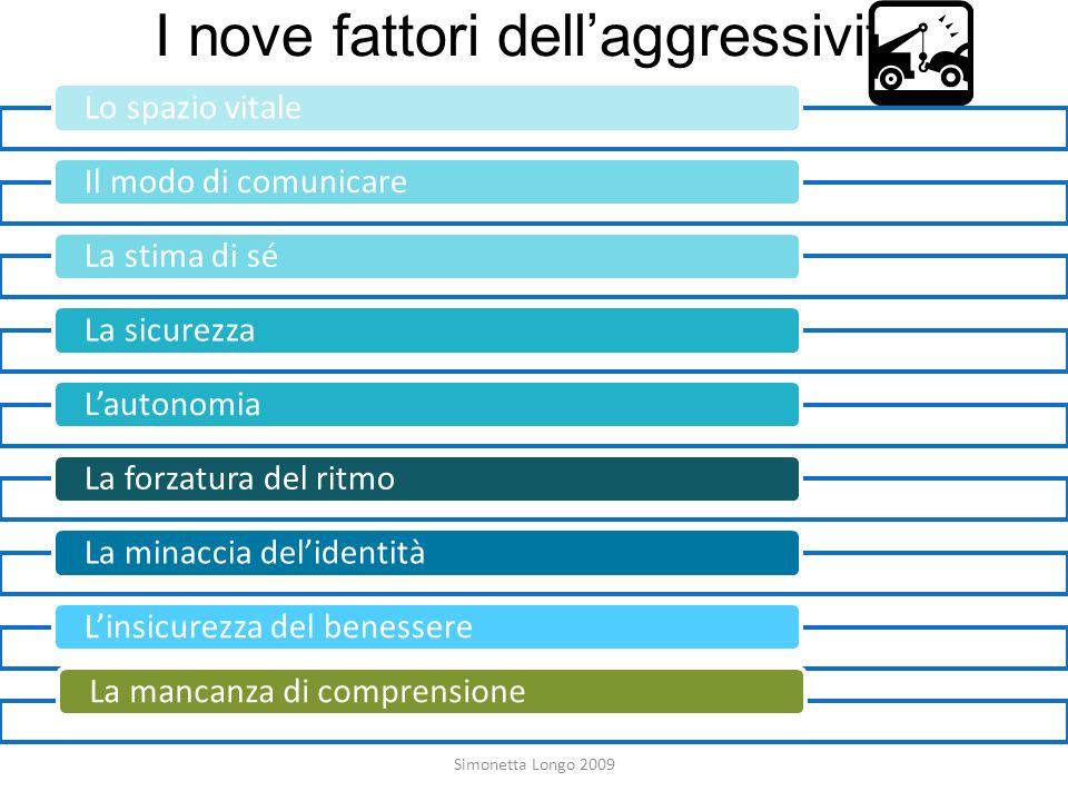 I nove fattori dell'aggressività