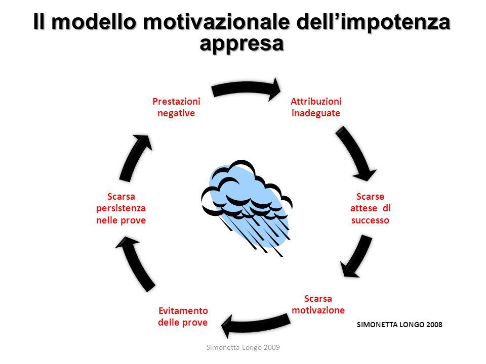 Il modello motivazionale dell'impotenza appresa