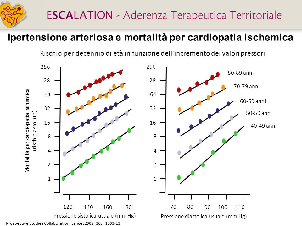 Ipertensione arteriosa e mortalità per cardiopatia ischemica