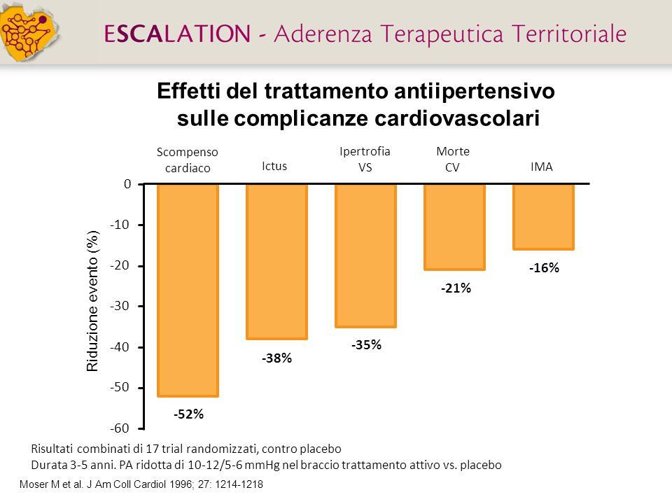 Effetti del trattamento antiipertensivo sulle complicanze cardiovascolari