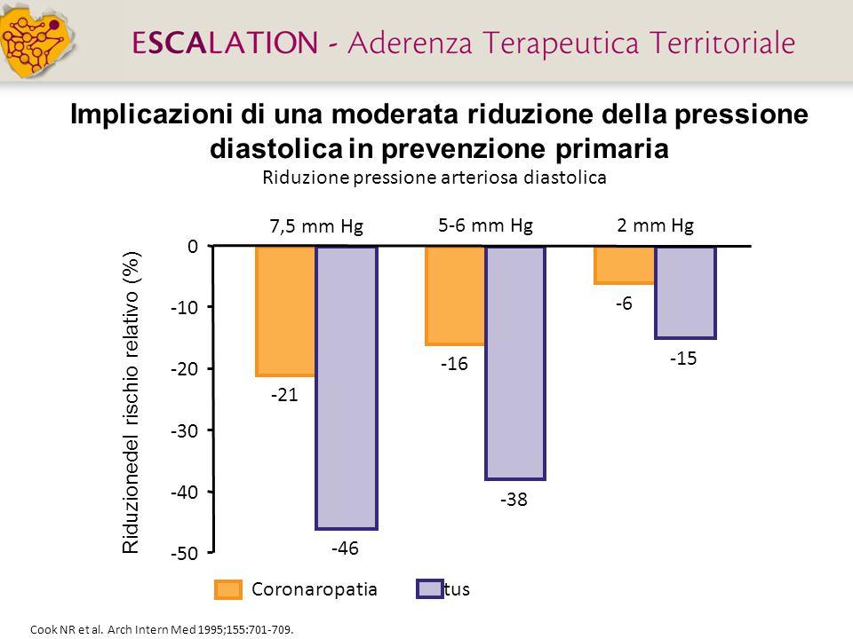 Implicazioni di una moderata riduzione della pressione diastolica in prevenzione primaria