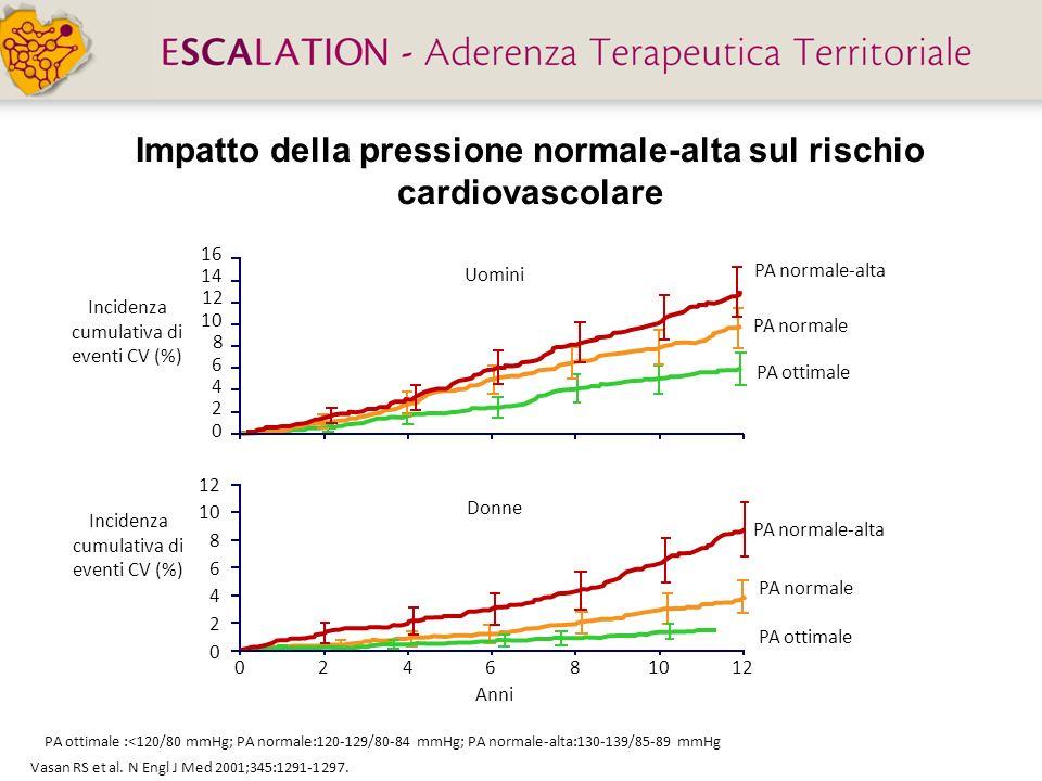 Impatto della pressione normale-alta sul rischio cardiovascolare