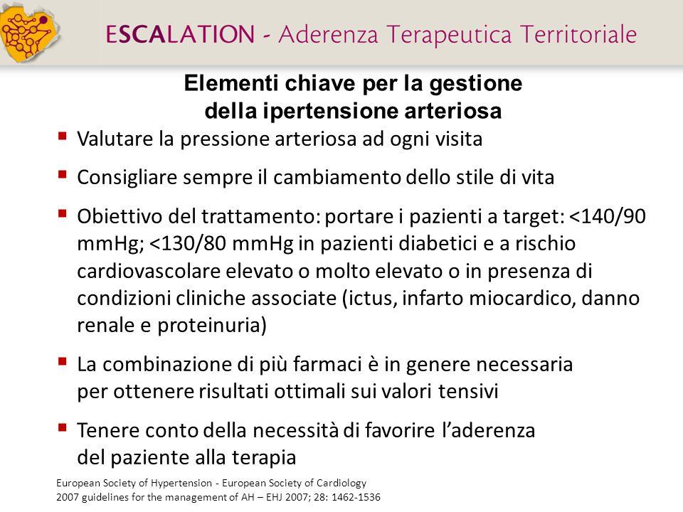 Elementi chiave per la gestione della ipertensione arteriosa
