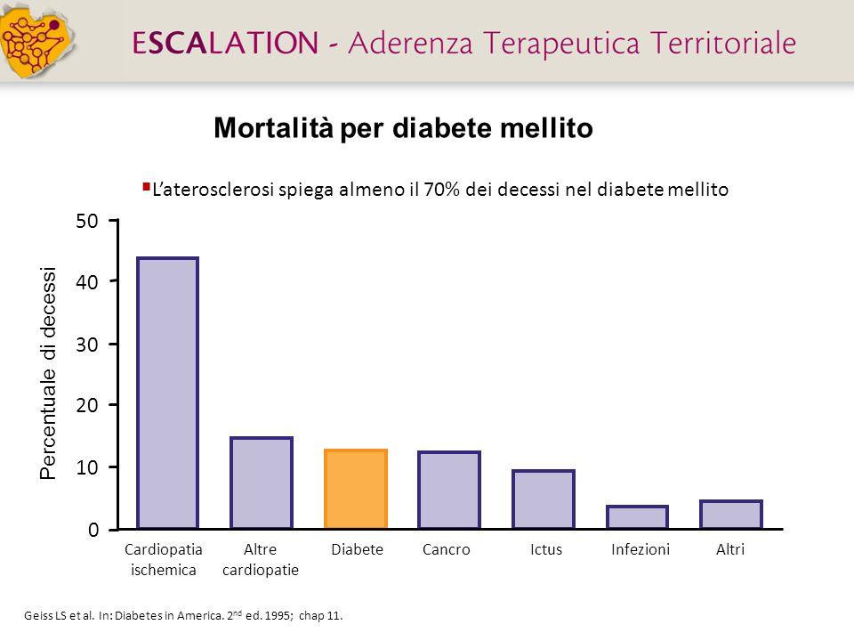 Mortalità per diabete mellito