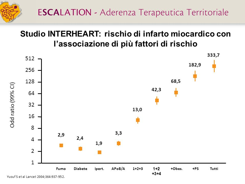 Studio INTERHEART: rischio di infarto miocardico con l'associazione di più fattori di rischio