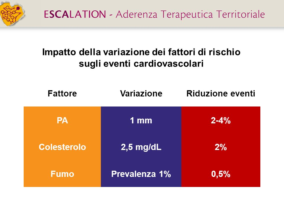 Impatto della variazione dei fattori di rischio sugli eventi cardiovascolari