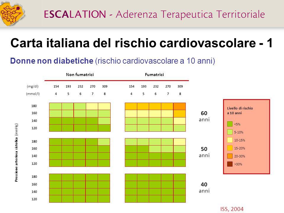 Carta italiana del rischio cardiovascolare - 1