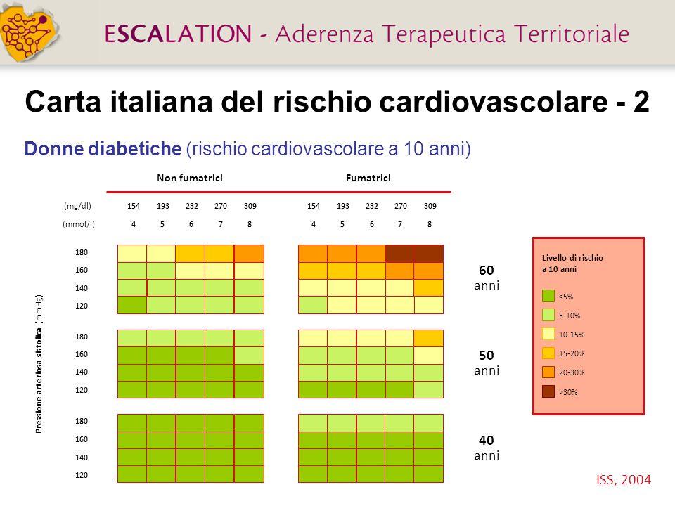 Carta italiana del rischio cardiovascolare - 2