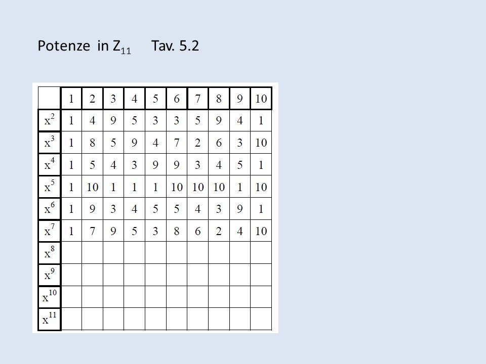 Potenze in Z11 Tav. 5.2