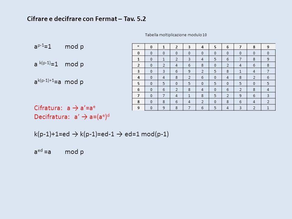 Cifrare e decifrare con Fermat – Tav. 5.2