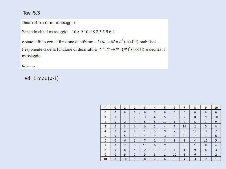 Tav. 5.3 ed=1 mod(p-1) * 1 2 3 4 5 6 7 8 9 10
