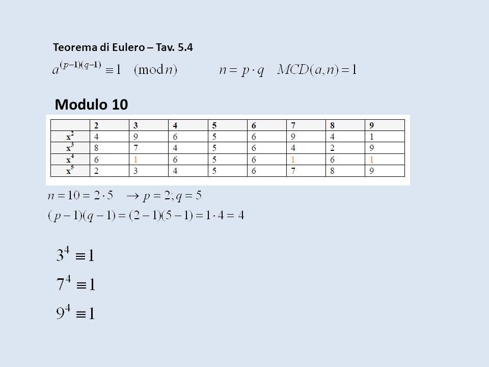 Teorema di Eulero – Tav. 5.4 Modulo 10
