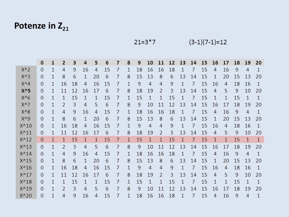 Potenze in Z21 21=3*7 (3-1)(7-1)=12. 1. 2. 3. 4. 5. 6. 7. 8. 9. 10. 11.