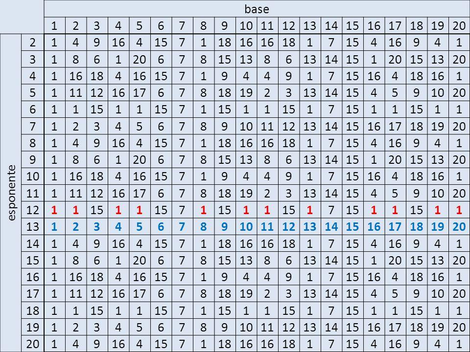 base 1 2 3 4 5 6 7 8 9 10 11 12 13 14 15 16 17 18 19 20 esponente