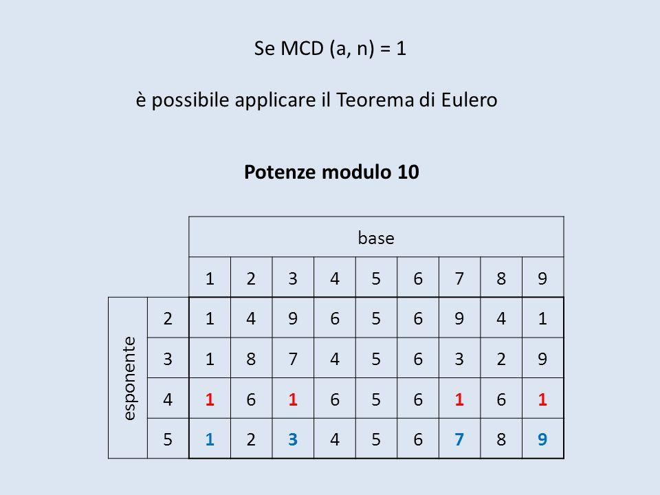 è possibile applicare il Teorema di Eulero