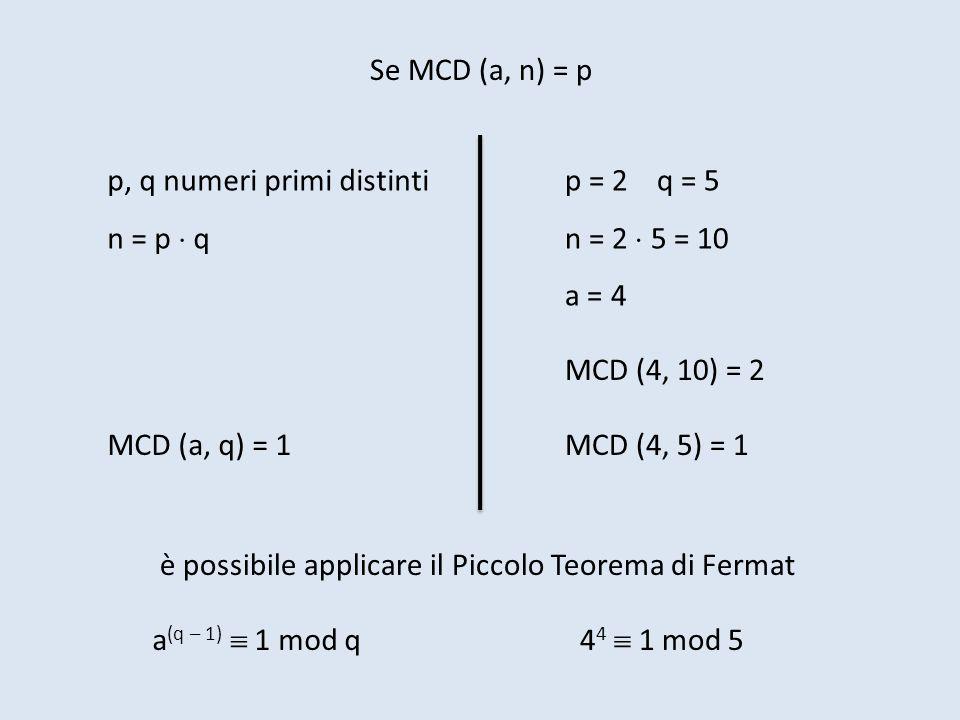 Se MCD (a, n) = p p, q numeri primi distinti. n = p  q. p = 2 q = 5. n = 2  5 = 10. a = 4.