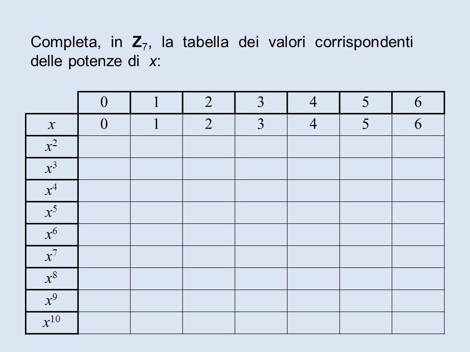 Completa, in Z7, la tabella dei valori corrispondenti delle potenze di x: