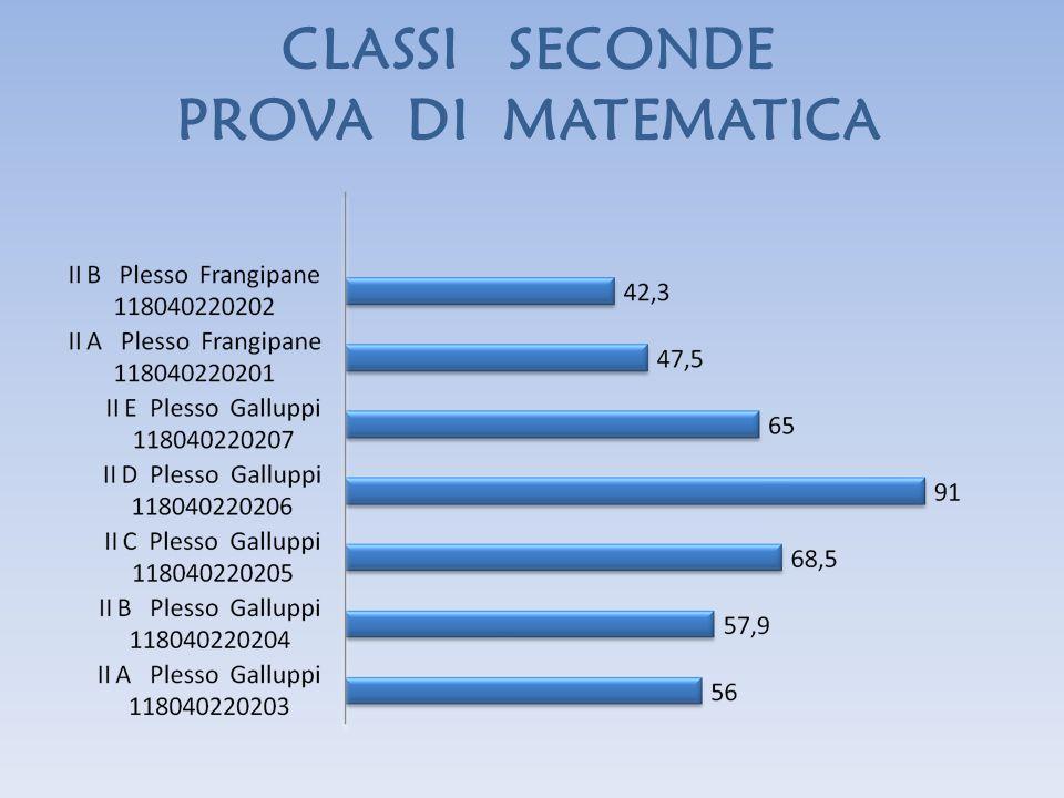 CLASSI SECONDE PROVA DI MATEMATICA