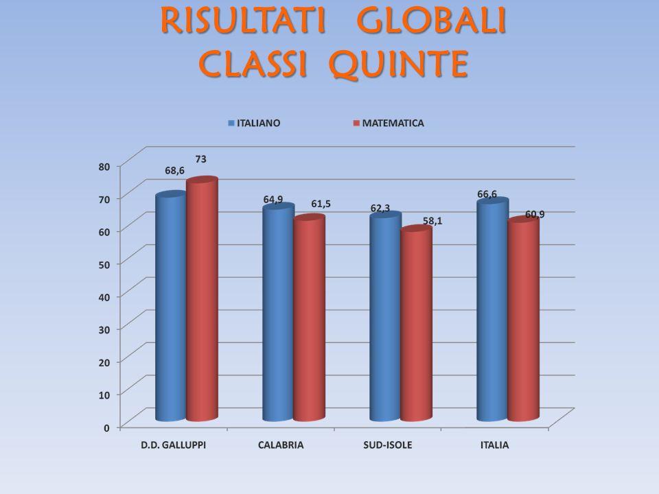 RISULTATI GLOBALI CLASSI QUINTE