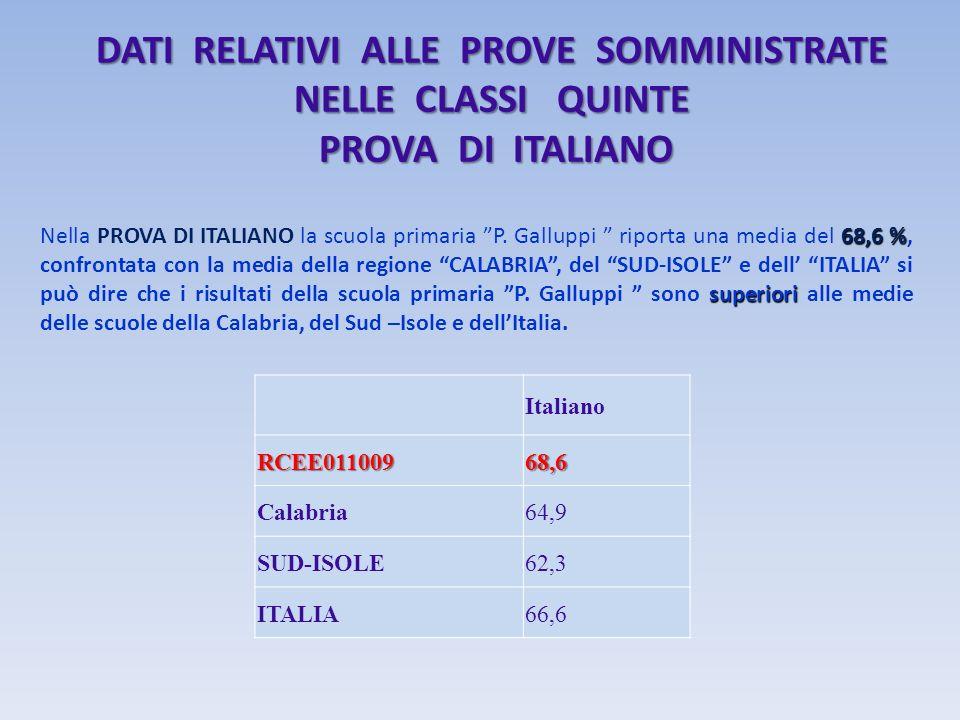 DATI RELATIVI ALLE PROVE SOMMINISTRATE NELLE CLASSI QUINTE PROVA DI ITALIANO