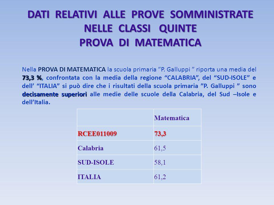DATI RELATIVI ALLE PROVE SOMMINISTRATE NELLE CLASSI QUINTE PROVA DI MATEMATICA