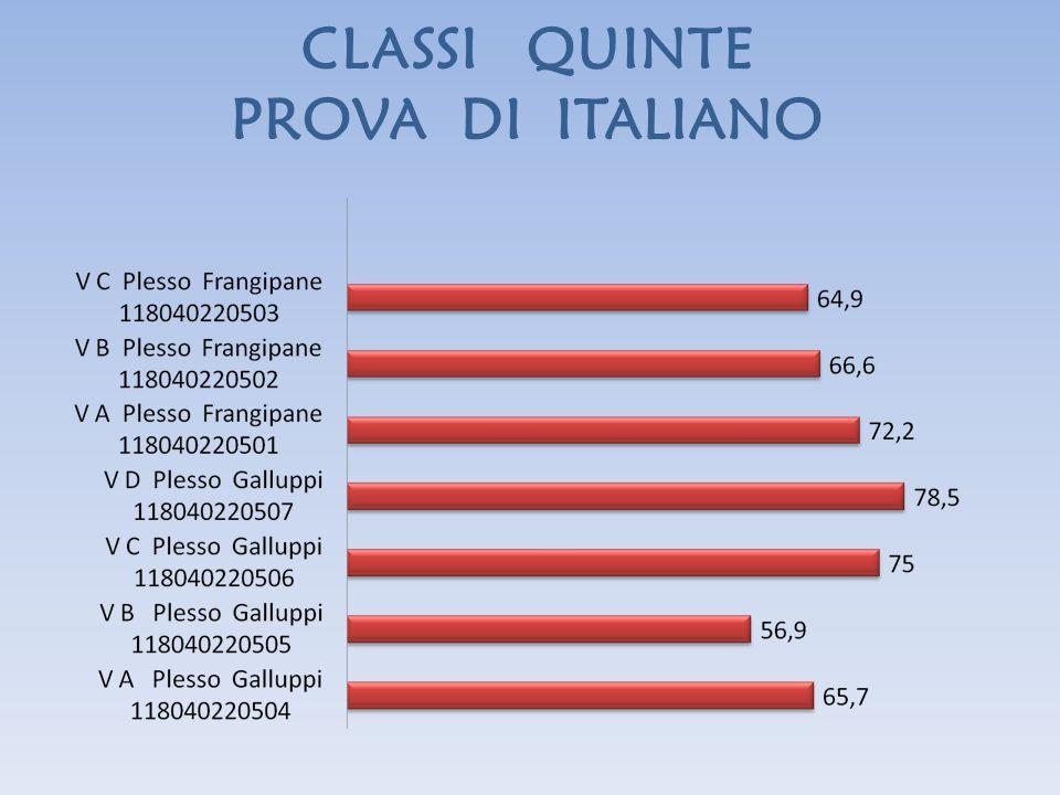 CLASSI QUINTE PROVA DI ITALIANO