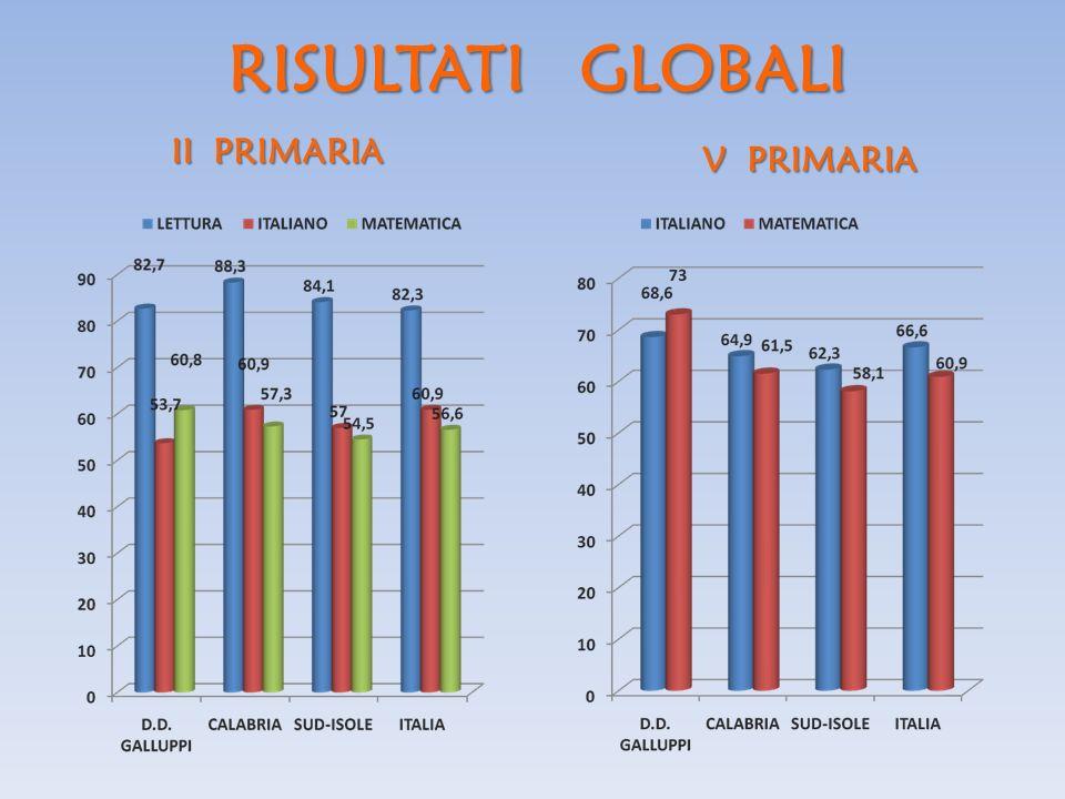 RISULTATI GLOBALI II PRIMARIA V PRIMARIA